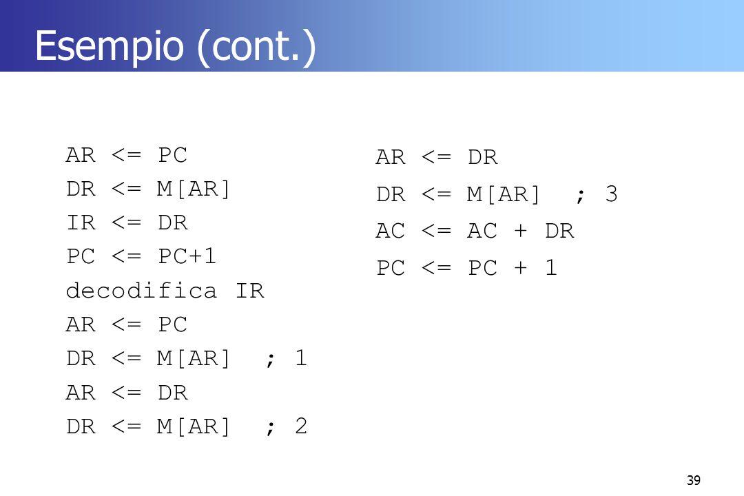 Esempio (cont.) AR <= PC DR <= M[AR] IR <= DR PC <= PC+1